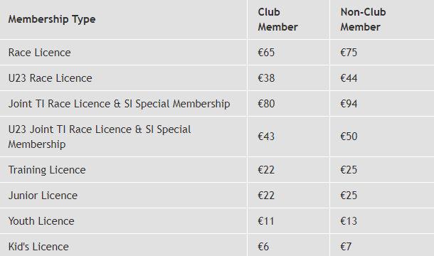 Triathlon Ireland Membership Prices
