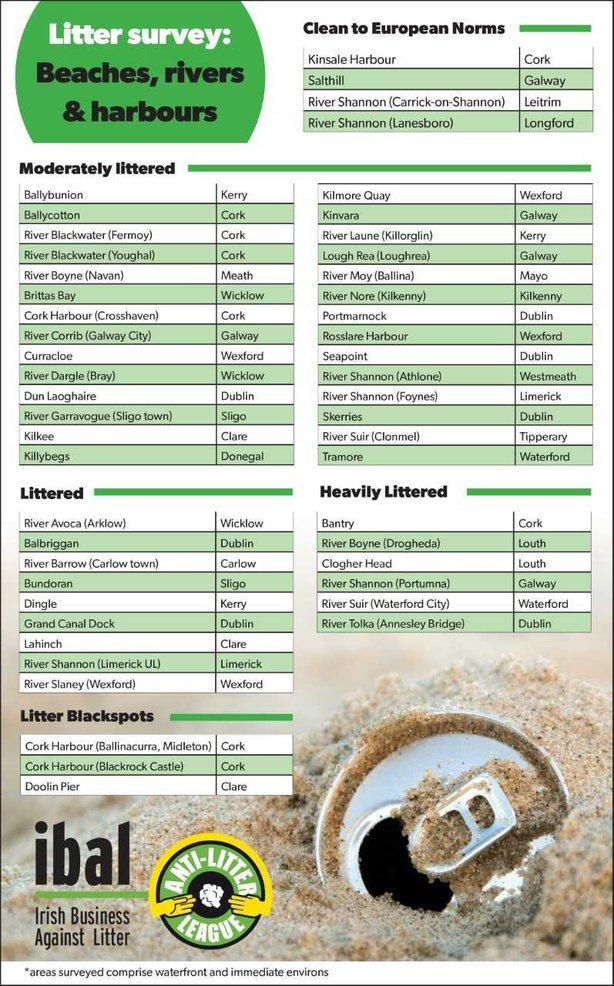 IBAL Litter Survey
