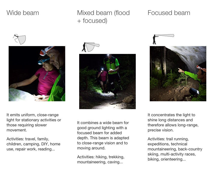 choosing the right headtorch Mixed Beam