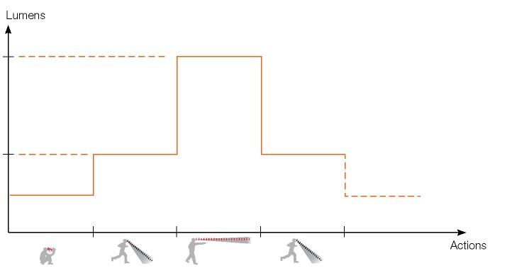 choosing the right headtorch beam pattern